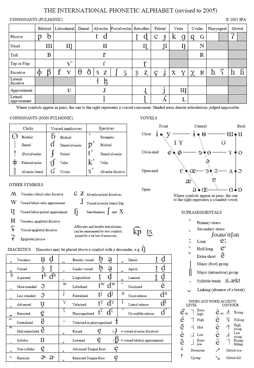 IPA Full Chart The International Phonetic Alphabet (revised To