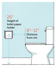 For A Comfortable Throne Consider The Height And Distance Of Toilet Paper Holder In Realtion To Rim