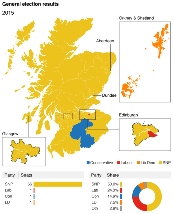 Pin on Scottish politics