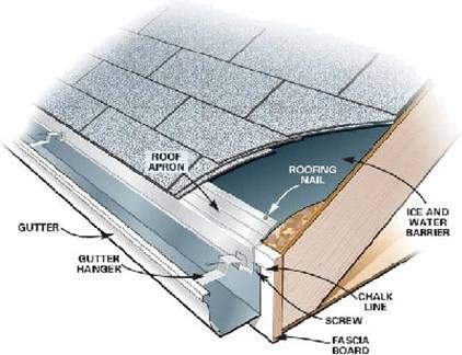 Roof Drip Cap Flashing - http://www.pedantique.com/diy-drip-edge-installation/drip-edge ...