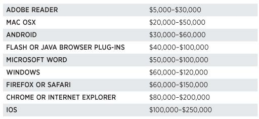 If you pay for it, they will come. In other words, exploits happen. Plan for it.