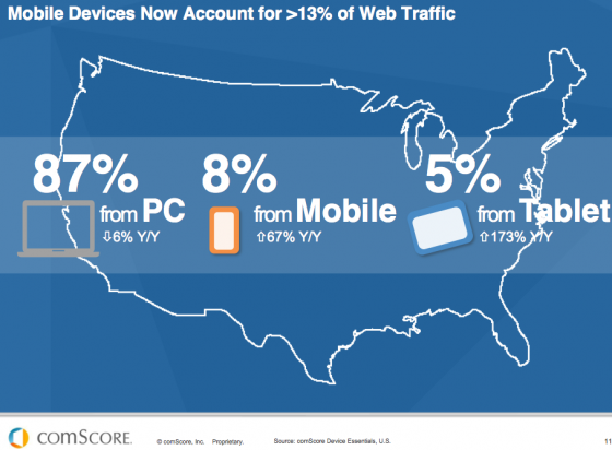 Check it out: Simple graphs about mobile growth to help your business