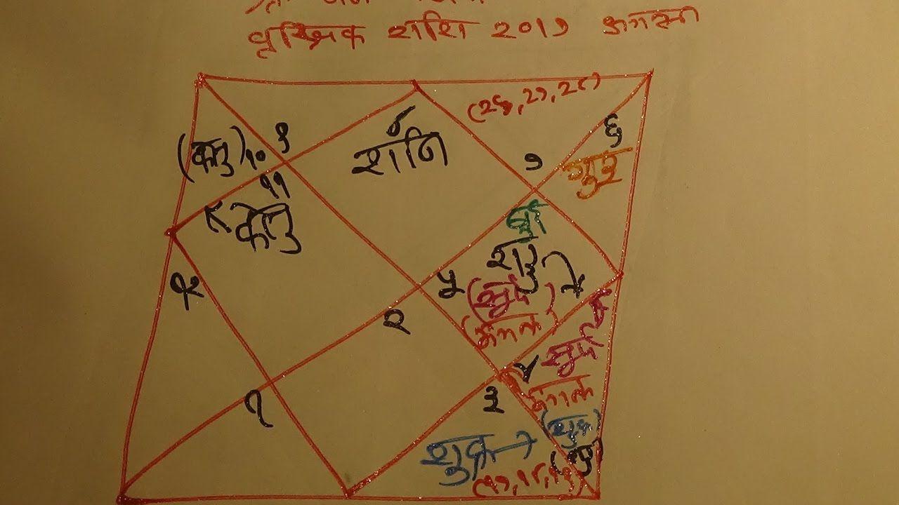 Scorpio August 2017 , Vrischik Rashi 2017 , Hindi Horoscope Famous Mumbai