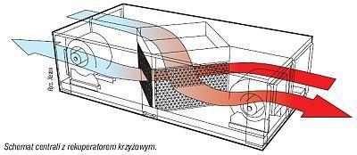Diy Ventilation Heat Exchanger Ecorenovator Heat Exchanger