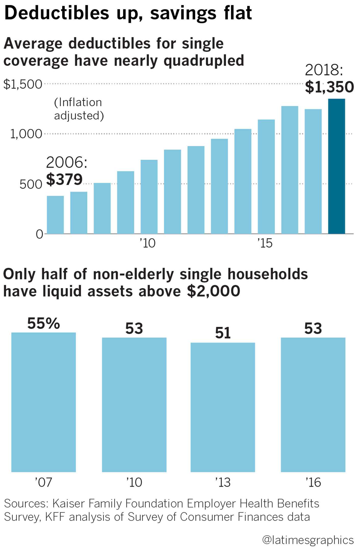 Health Insurance Deductibles Soar Leaving Americans With Unaffordable Bills Family Health Insurance Supplemental Health Insurance Insurance Deductible