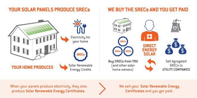 Home Solar Done Right Residential Solar Power Is Our Focus Astrum Solar Solar Solar Energy Renewable Solar