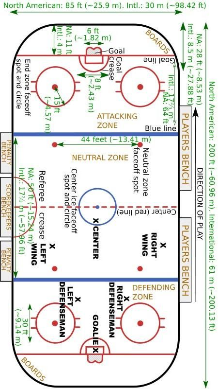 Hockey Rink Boards Hockey Rink Dimensions Ice Hockey Blackhawks Hockey Hockey Quotes