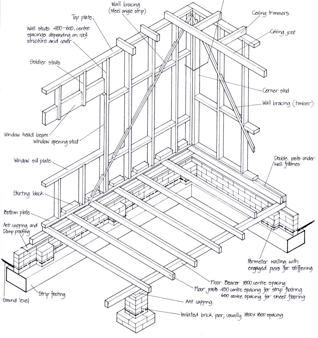 Links To Our Comprehensive Series Of Articles Describing The Building Process As It Applies To