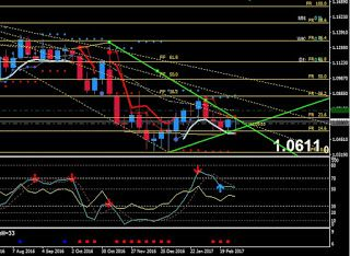 Esa Forex Signals Eurusd Usg Fx Trading Signals Sideway Trend