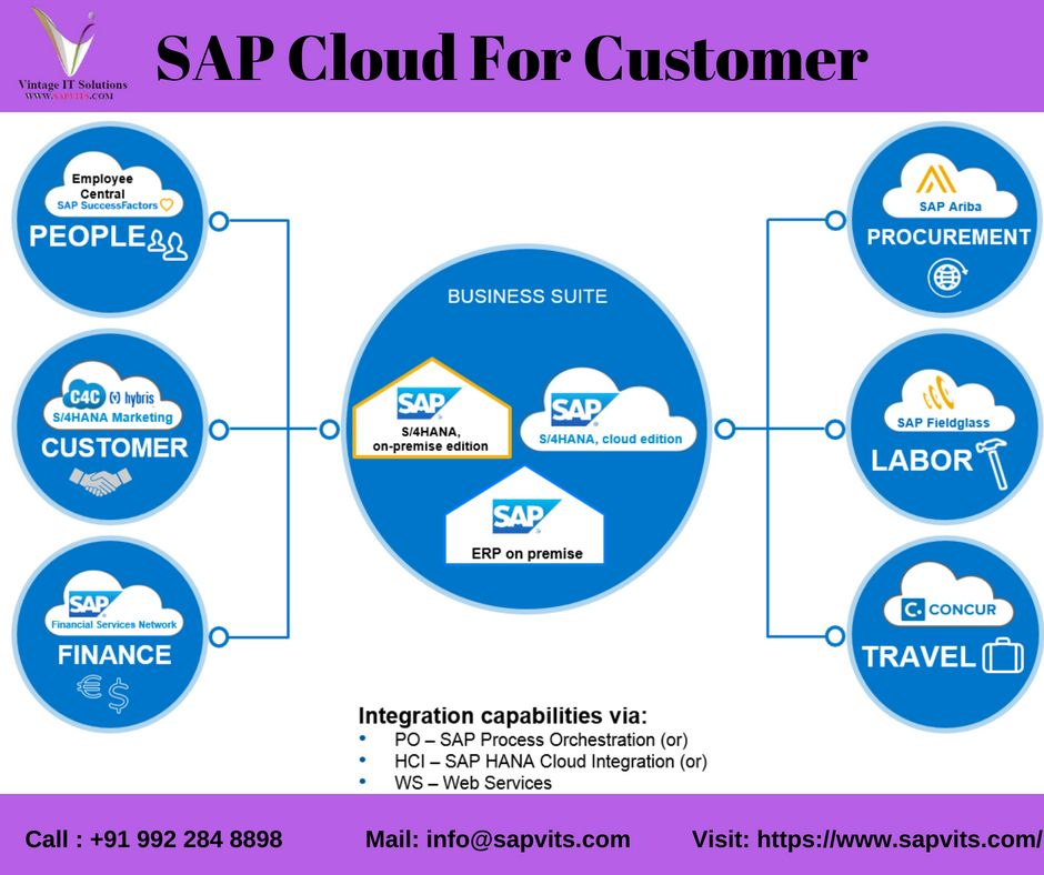 SAP C4C Functional Online Training in Hyderabad, Bangalore, India
