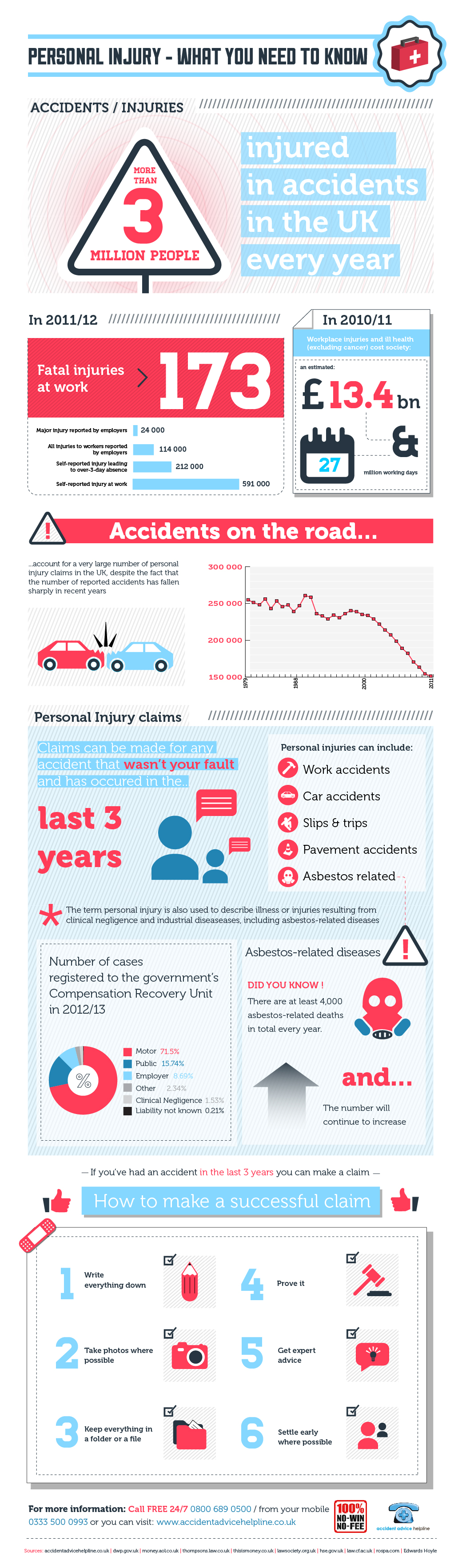 Personal injury claims infographics accident advice