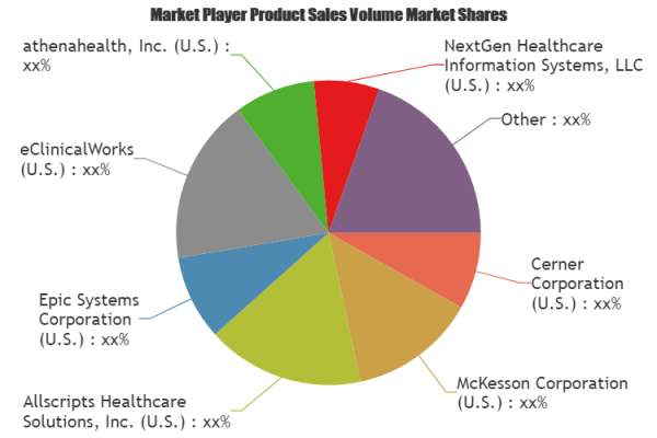 Future of Ambulatory Electronic Health Record Market