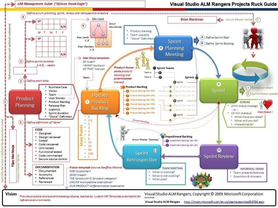 Agile, Scrum, Ruck … transforming the Rangers ecosystem ...
