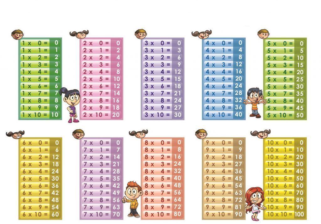 Multiplication Table 1 To 10 Pdf Pendidikan Perkalian