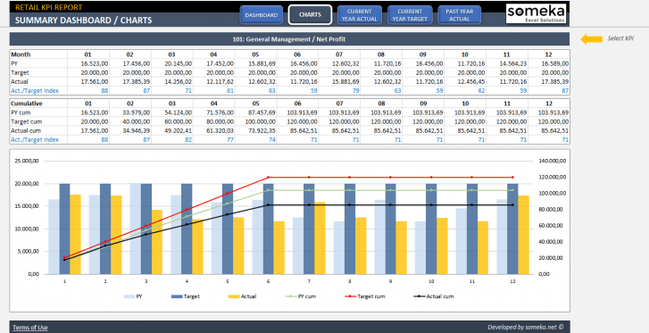 Retail Kpi Dashboard Kpis For Store Performance In Excel Kpi Dashboard Kpi Dashboard Excel Excel Templates