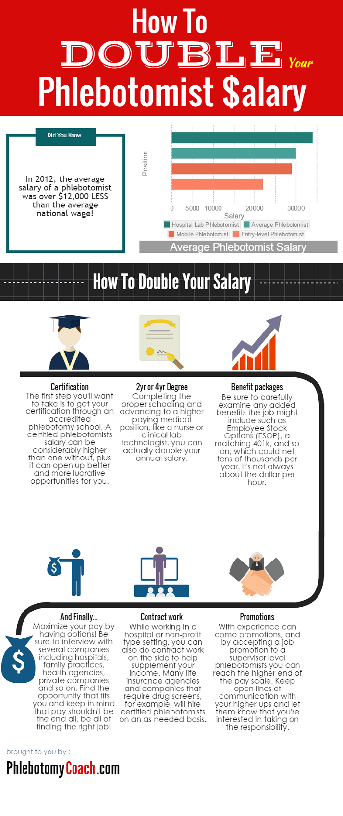 How To Double Your Phlebotomist Salary Infographics Pinterest