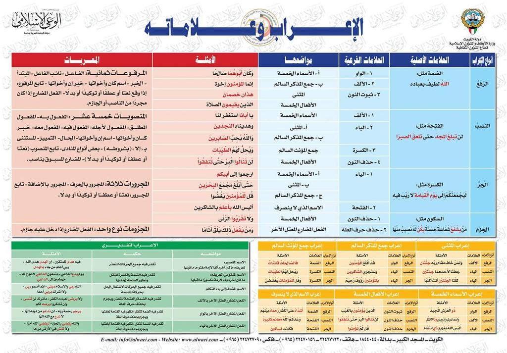 Pbs Twimg Com Media Cglxjqhuiaafzzr Jpg Large Learn Arabic Language Learning Arabic Arabic Language