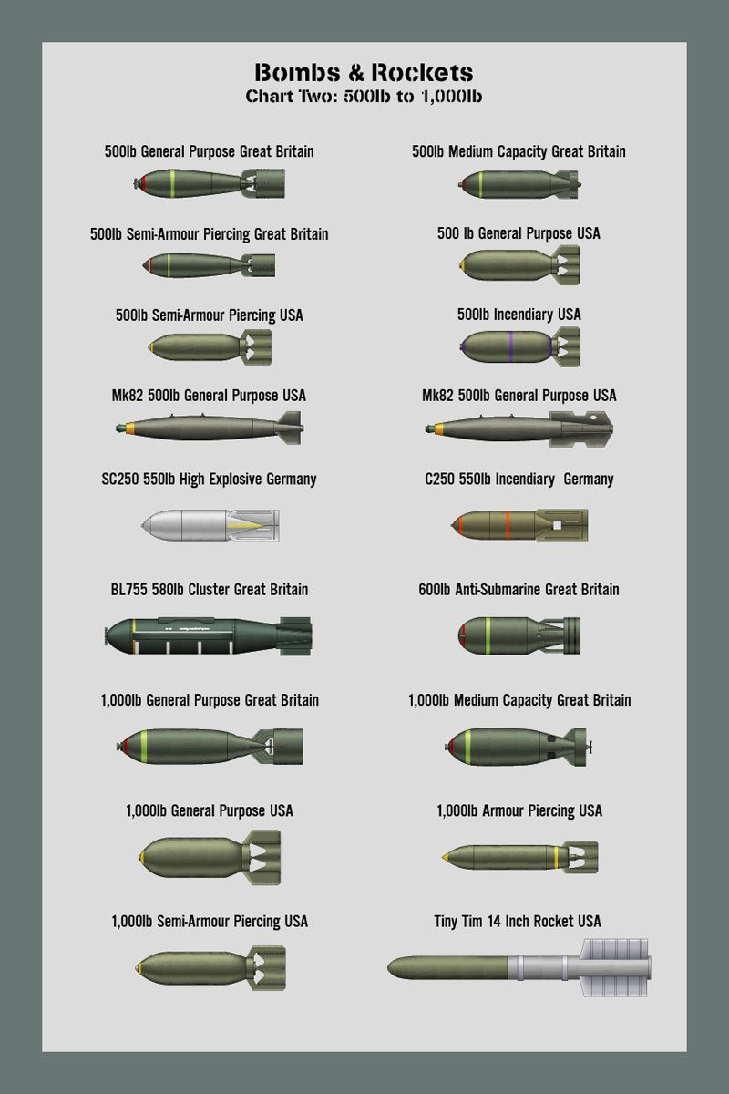 bombs size chart 2 by ws clave on deviantart airplanes pinterest chart deviantart and. Black Bedroom Furniture Sets. Home Design Ideas