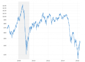 Forexpros crude oil charts forex-заработать трудно