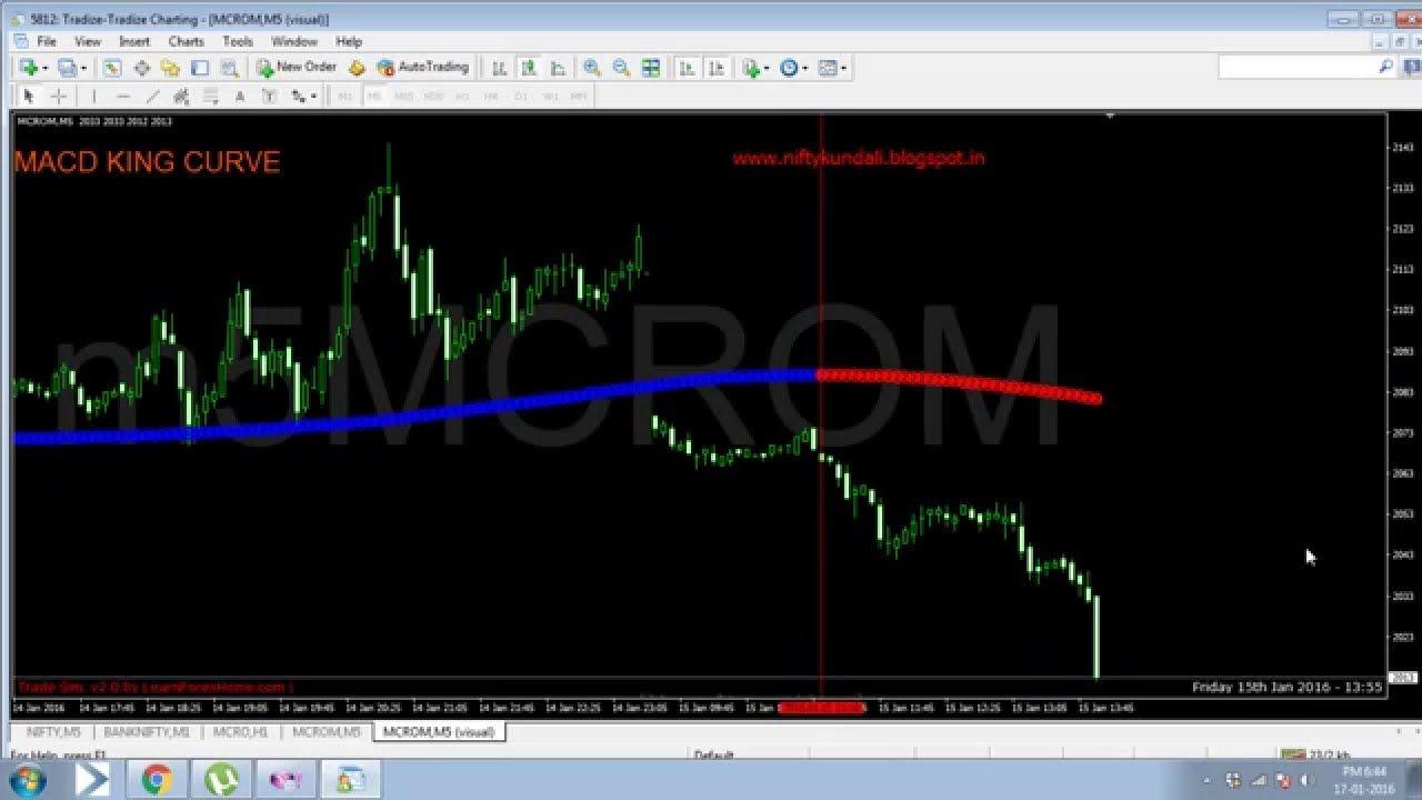 Mcx Crude Mini Trading Signal Stuff To Buy Mini Chart