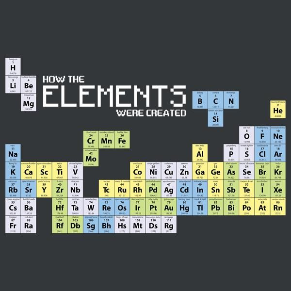 Happy National Periodic Table Day!