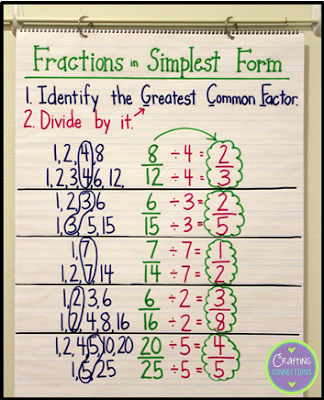 simplest form 3/6  Fractions in Simplest Form... An Interactive Anchor Chart ...