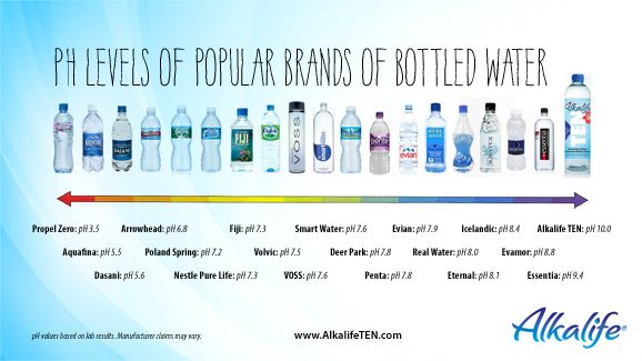 Ph Levels Of Por Brands Bottled Water