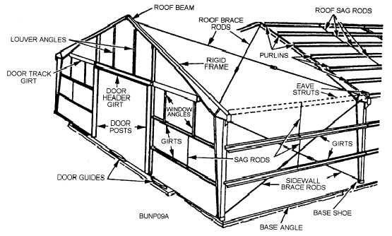 Pre Engineered Metal Structures Pre Engineered Metal Buildings Metal Buildings Pre Engineered Steel Buildings