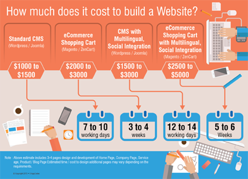 4) E-Commerce: How much will it cost to build a website like Amazon