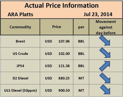 PLATTS PRICING | OIL PRICING | D2 PRICING | D6 PRICING | JET FUEL