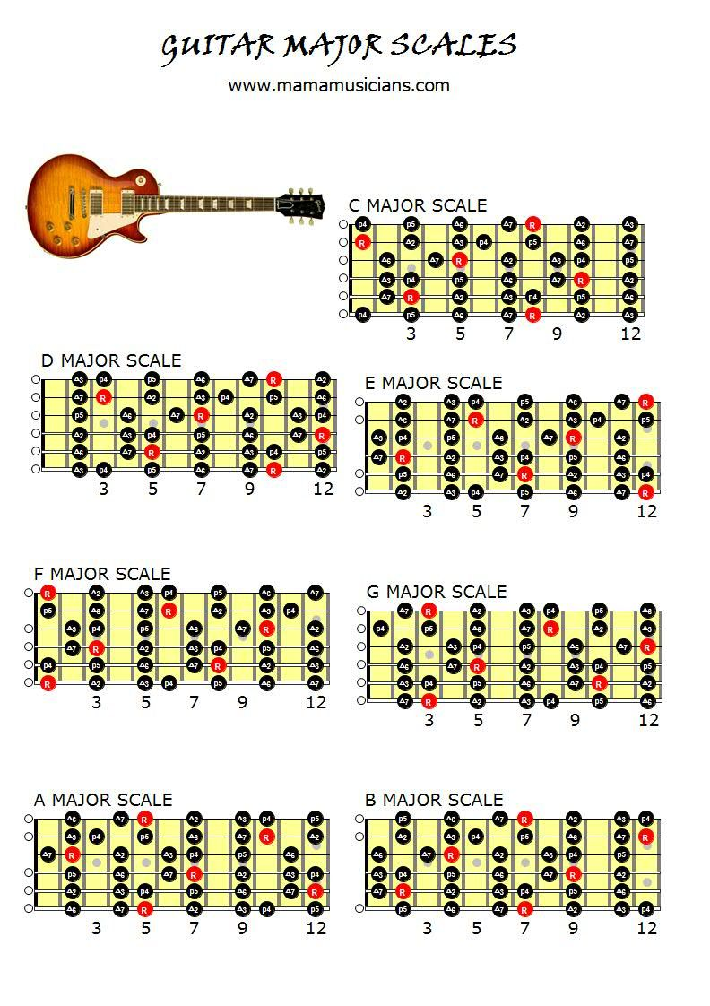 Guitar Major Scales Chart Mamamusicians