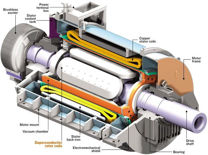 Superconducting Motor Component Diagram  Eee