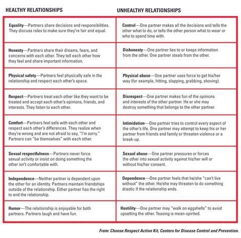 Healthy \/ Unhealthy relationships Safety Pinterest - domestic partnership agreement