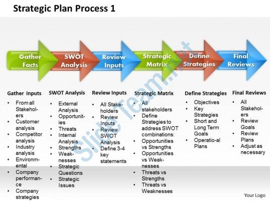 Strategic Plan Process  Powerpoint Presentation Slide Template