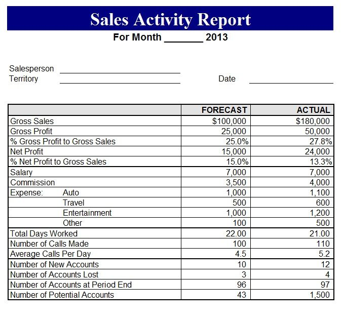 Pin by Techniology on Excel Project Management Templates For - sample sales tracking