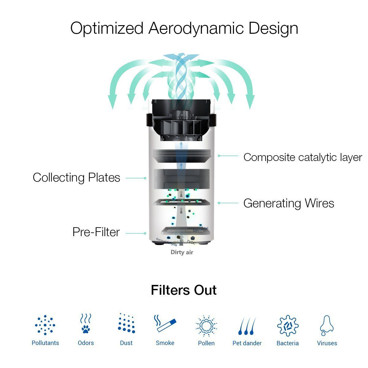 Airdog X5 Nonfilter Air Purifier For Allergy And Asthma14 6nm