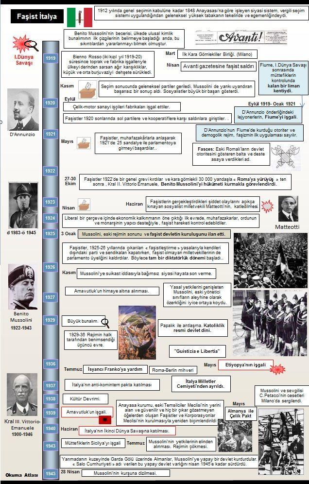Okuma Atlası: İtalya'da Faşizm