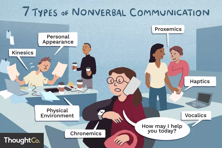 What Is Nonverbal Communication In 2020 Nonverbal Communication Communication Effective Communication Chronemics is the role of time in communication. what is nonverbal communication in