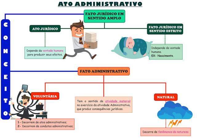 Tá Tudo Mapeado: Mapa Mental de Ato Administrativo em PDF