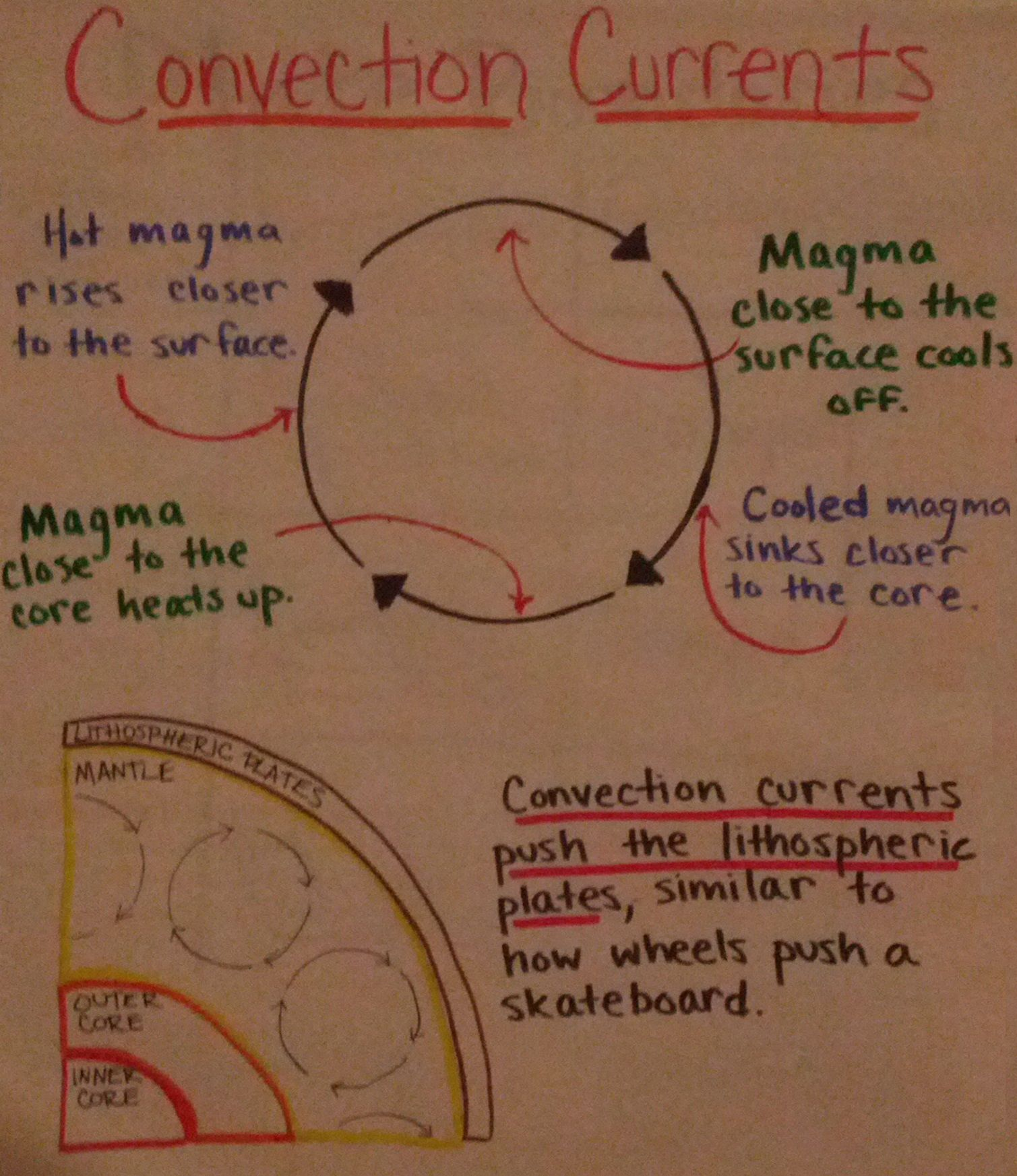 Convection Currents Anchor Chart