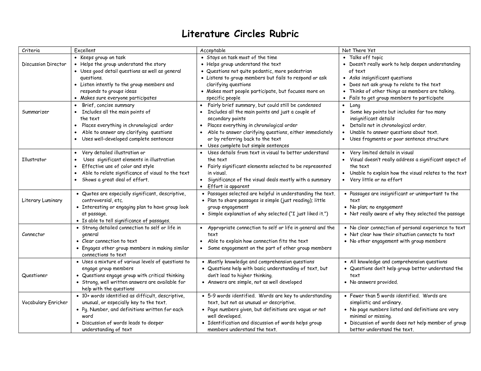 Literature Circles Discussion Director Vocabulary