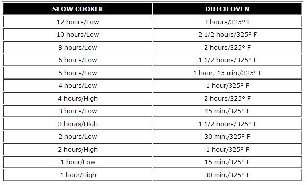 Great slower cooker dutch oven conversion chart  find all these awesome slow recipes but don   have  is for also rh pinterest