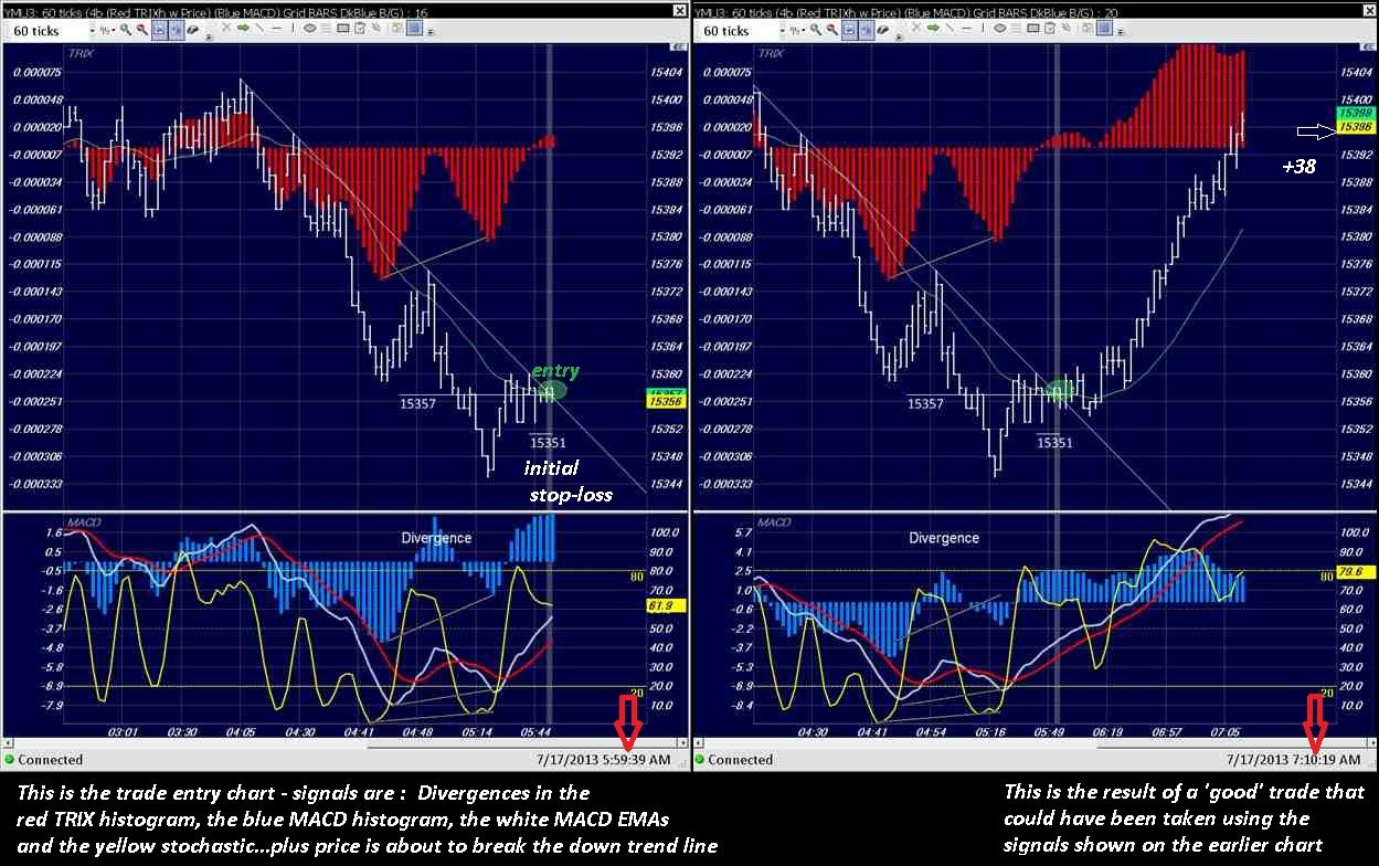 Good Trade Entry Signals On The Left Hand Chart And The Results