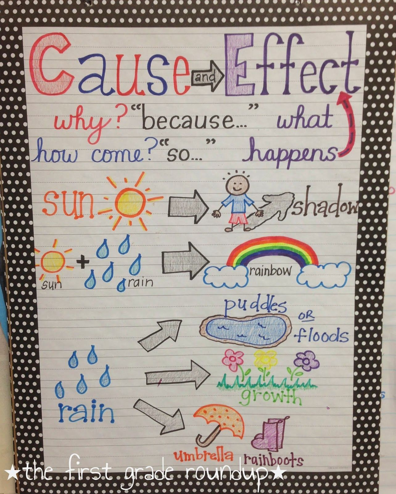 Synonyms Anchor Chart With A Flowertheme Is Perfect T