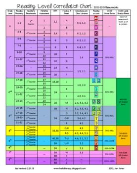 Reading Levels Correlation Chart Aligned To Common Core Reading Level Chart Hello Literacy Reading Lessons