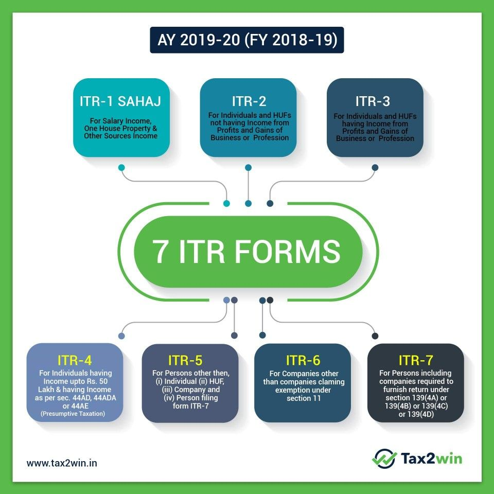 Cbdt Has Notified The New Income Tax Return Form For Ay 2019 20 Fy