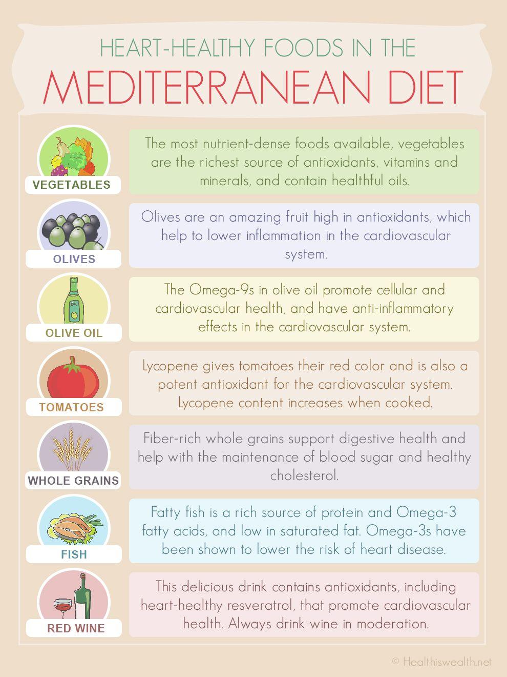Mediterranean Diet INTERESTED IN WELLNESS, FITNESS, HEALTH