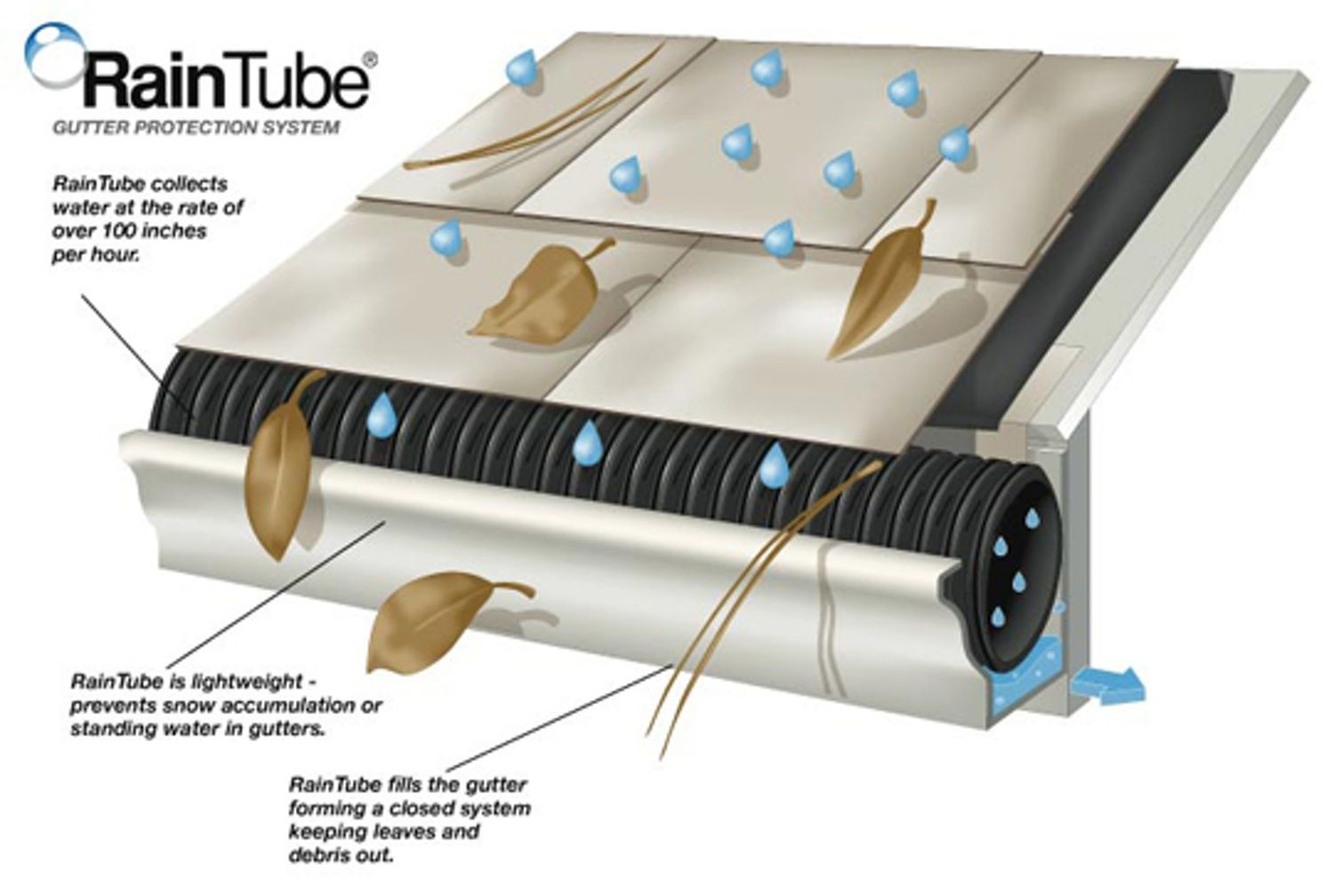 Raintube Perforated Gutter Protection Gutter Protection Water Collection Rainwater Harvesting