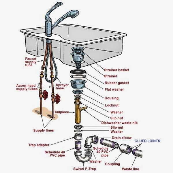 Beautiful Kitchen Sink Plumbing Parts Assembly