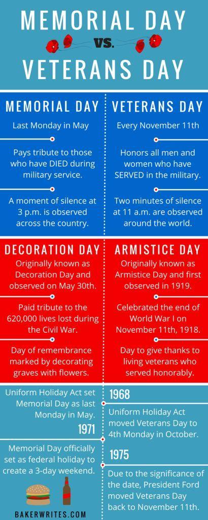 Memorial Day vs. Veterans Day: in 2020 | Memorial day ...